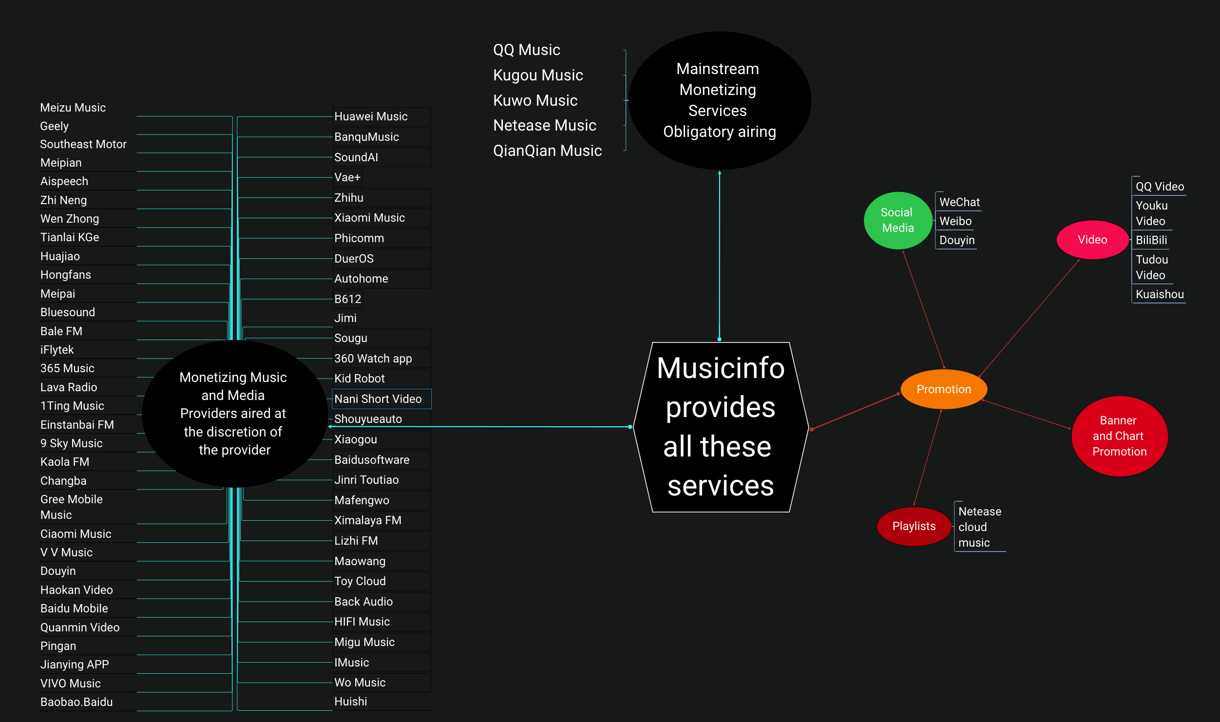 Musicinfo Overview 6