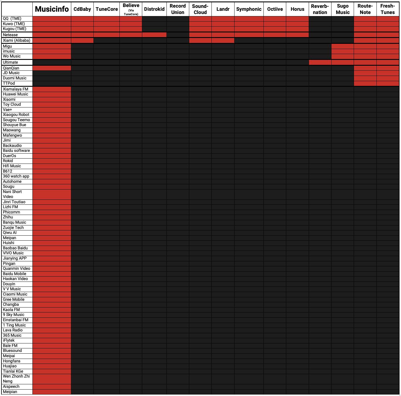 music distribution matrix to china