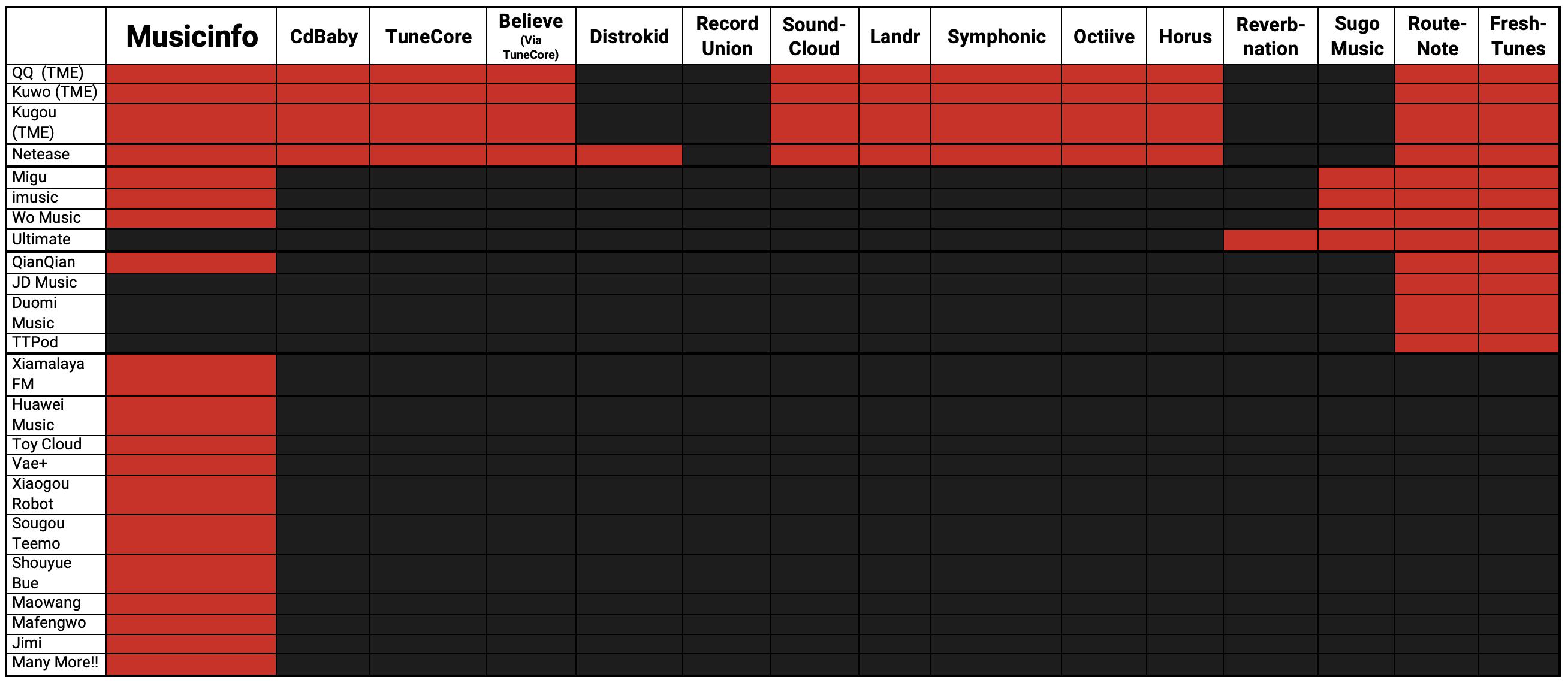 Musicinfo Distribution Chart