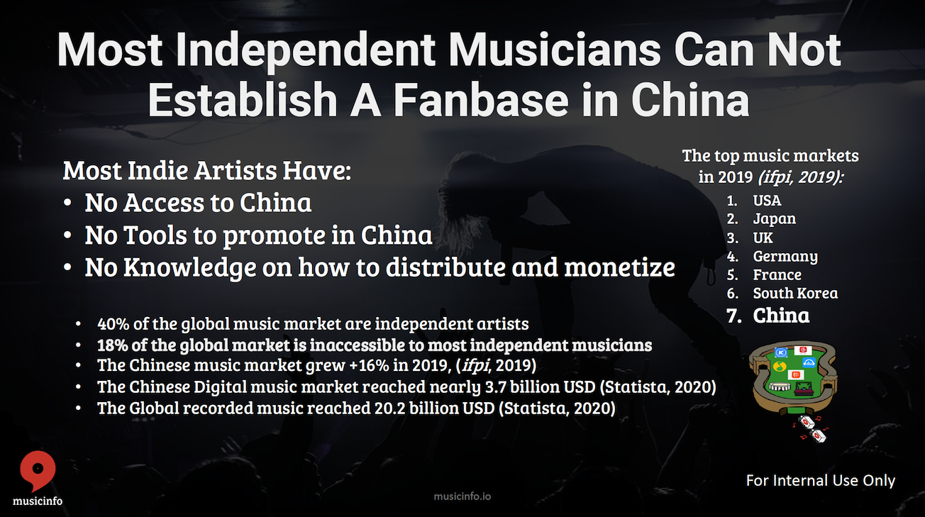 Musicinfo Overview 13