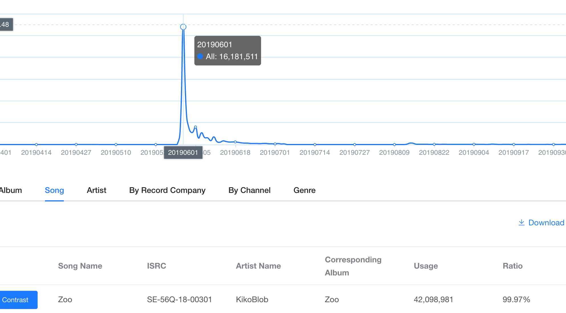 Kiko 16 million streams