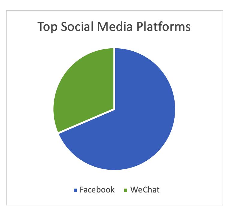 facebook vs wechat