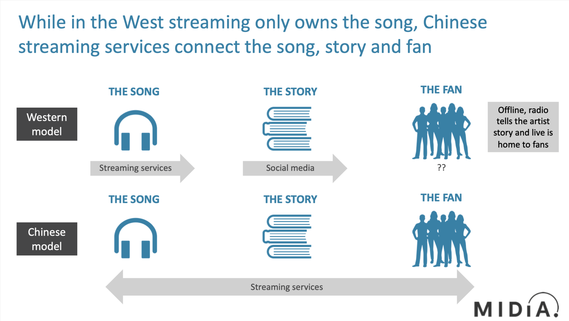 streaming music is a social experience in china