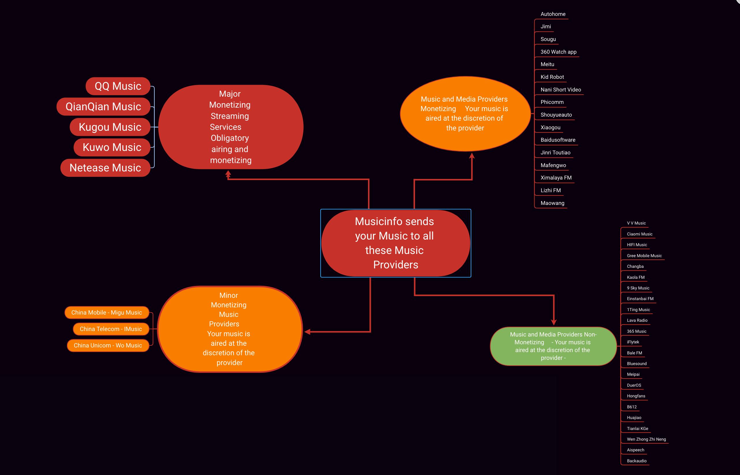 musicinfo distribution breakdown matrix